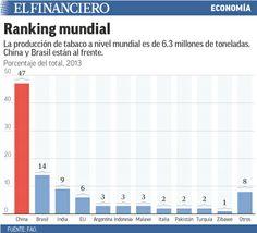 Industria de tabaco en México está en crisis (1).  11/04/2014