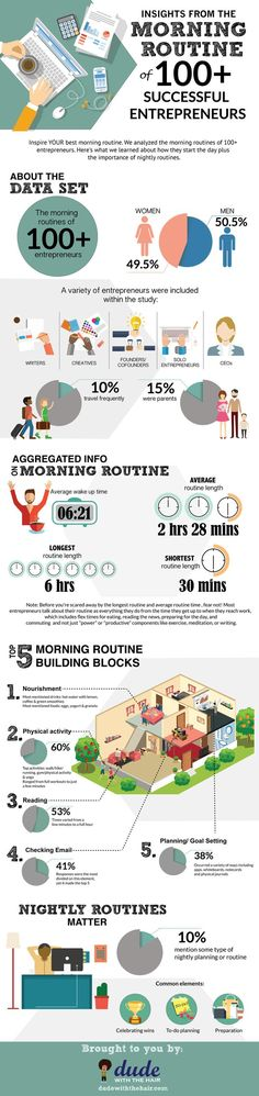 Insights From The Morning Routine Of 100+ Successful Entrepreneurs - #infographic