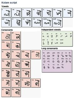Kolam is a Dravidian language spoken by about 200,000 people in the Indian states of Maharashtra, Andhra Pradesh and Madhya Pradesh. The language is also known as Kolami, Kolamboli, Kolamy, Kolmi or Kulme. The Kolam call themselves 'Kolvar': 'Kola' means stick or bamboo in their language. Their name probably derives from their livelihood of making baskets, wattles and winnowing fans from bamboo. (...)
