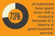 Social Customer Service - The next competitive battleground! Social Media Roi, Good Customer Service, Marketing Ideas, Infographics, Internet, Infographic, Info Graphics, Visual Schedules