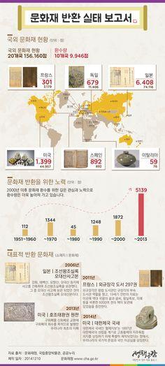 문화재 반환 실태에 관한 인포그래픽 Chart Design, Map Design, Graphic Design, Round The World Trip, Wolfenstein, Information Design, World History, Infographic, Korea