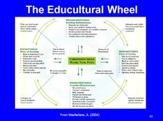 educultural wheel - Google Search Treaty Of Waitangi, Waitangi Day, Learning Theory, Maori Art, Classroom Environment, Childhood Education, Child Development, Early Childhood, Art For Kids