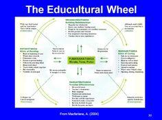 educultural wheel - Google Search
