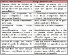 COMUNIDADES DE PRÁCTICA VS. EQUIPOS DE INNOVACIÓN | Thp | rincóndeaula | Scoop.it