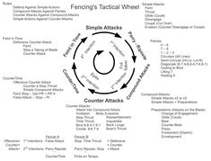 fencing tactical wheel - Google Search