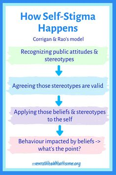 Self-stigma develops when public stigma is internalized. Its effects can be just as damaging as those of public stigma. This model for self-stigma comes from researchers Patrick Corrigan and Deepa Rao. #selfstigma #stigma #endthestigma #stopthestigma #mentalillness #stereotypes Working In Mental Health, Mental Health Crisis, Mental Health Care, Mental Health Services, Mental Illness Stigma, Psychiatric Medications, Stop The Stigma, Social Stigma, Self Efficacy