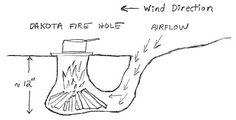 Advantages of the Dakota Fire Hole | Modern Survival Blog
