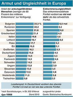 Armut in Deutschland ist größer als in Slowenien  Deutschland ist zwar eines der reichsten Länder der Europäischen Union. Trotzdem sind hier Armut und Einkommensunterschiede größer als in vielen Mitgliedsstaaten mit einer schwächeren Wirtschaft.