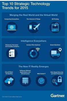 What are the top strategic #technology trends that will dominate 2015?