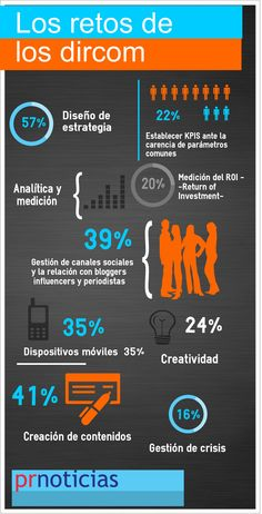 Los retos de los Directores de Comunicaciones. Infografía en español. #CommunityManager