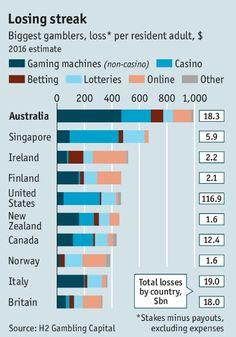 """The world""""s most gambling-prone nations and how they gamble."""