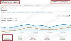 http://simone.chiaromonte.com/ - Progetto  SEO per Ecommerce di Scarpe Online    Obiettivi  Aumentare le visite provenienti dai motori di ricerca e le vendite generate dall'e-commerce.    Risultati  Ottenuto un incremento delle visite dai motori di ricerca del 96%,le visite provenienti da keywords non brand sono incrementate del 95%. Il fatturato è aumentato del +266% rispetto allo stesso periodo dell'anno precedente e il tasso di conversione dell'ecommerce ha ottenuto un miglioramento del…