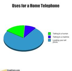 use for a home telephone pie chart