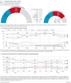 En el límite que marca la ley para la publicación de encuestas electorales, el sondeo de Sigma Dos para EL MUNDO refleja que los partidos minoritarios se abren hueco y evitan una victoria masiva al PP y, sobre todo, al PSOE.