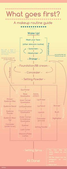 Makeup routine diagram by Lenacy