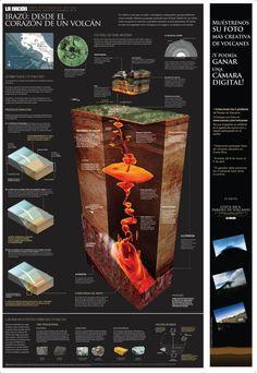 """Irazú, desde el corazón de un volcán"", Malojief 20 awarded graph in the category of Promotional Graphics, by La Nación, Costa Rica Costa Rica, Science, Teaching Spanish, Monuments, Geology, Note, Hale Navy, Tecnologia, Infographic"