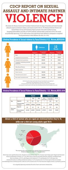 CDCP Report on Sexual Assault and Intimate Partner Violence