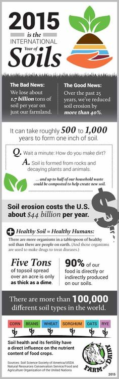 1000 images about soil water conservation on pinterest for What is soil resources