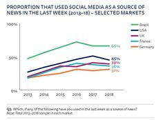 Reuters Digital News Report 2018 Social Media als Nachrichtenquelle Social Media Statistics, Social Networks, Digital News, Web Design, Messages, Journalism, World, Infographics, Lab