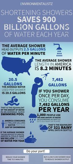 The average shower in the United States is 8.2 minutes in length and uses 20.5 gallons of water. America consumes 2.4 trillion gallons of water a year by showering. That's the equivalent of 321 rainy days in Seattle. Reducing the average shower time to 5 minutes would save 900 billion gallons of water each year.