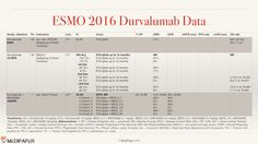 "Summary slides on the most important Durvalumab ESMO 2016 data. Maybe used as long as the source ""MediPaper - http://Medi-Paper.com"" is properly referenced. See for details and PPT download: http://medi-paper.com/esmo-2016-durvalumab/ #ESMO16 #durvalumab #AstraZeneca #lungcancer #nsclc #headandneckcancer #SCCHN #HNSCC #MEDI0680 #ESMO2016 #ESMO #immunecheckpoint #immunotherapy #PDL1 #PD1 #immunooncology"