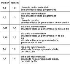 Tabela para calcular pontos na Dieta dos Pontos