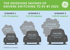 If 1.9% of drivers switch to EVs, we could save 940,000 metric tons of C02. #infographic #environment