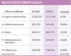 Ingresos del Grupo Argos llegaron a $10,8 billones a septiembre Argos, 3rd Trimester, September, Group, Argo