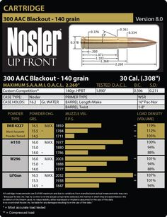 300 AAC Blackout 140 Grain Load Data