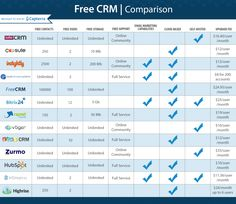 Looking for free CRM software for your business? We analyzed 160 free and open source products on Capterra to create a list of the seven best solutions. Sales And Marketing, Business Marketing, Media Marketing, Crm Tools, Best Free Apps, Crm System, Business Money, Business Ideas, Customer Relationship Management