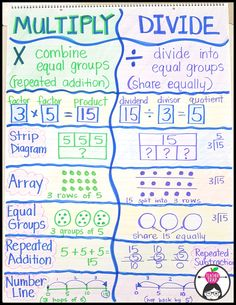Madness Multiplication and Division Anchor Chart.Multiplication and Division Anchor Chart. Fourth Grade Math, 3rd Grade Classroom, Math Classroom, 6th Grade Math Games, Division Anchor Chart, Math Division, 3rd Grade Division, Teaching Division, Division Activities