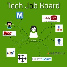 10 Best Tech Job Boards