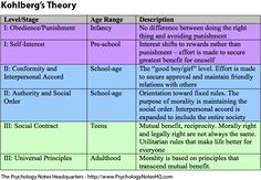 Psychology Notes – Kohlberg's Theory of Moral Development Psychologie Notes – Kohlbergs Theorie der moralischen Entwicklung Psychology Notes, Educational Psychology, Developmental Psychology, School Psychology, Ap Psychology Exam, Educational Theories, Psychology Resources, Kohlberg Moral Development, Human Development