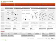 How to create great UX documents - UX for the masses