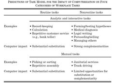 Work subtitution for routinr and non-routine tasks