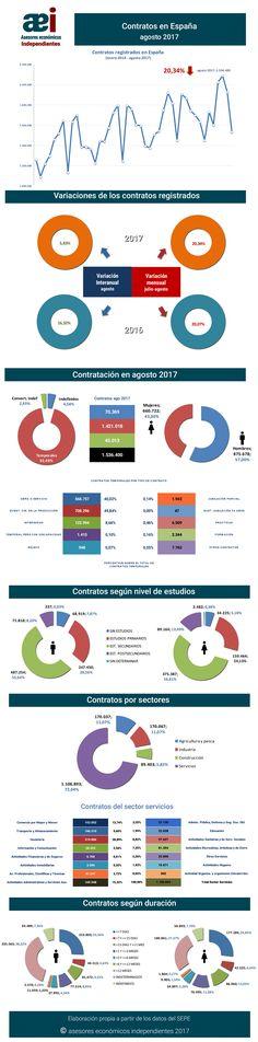 infografía contratos registrados en el mes de agosto 2017 en España realizada por Javier Méndez Lirón para asesores económicos