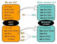 Learn German Step by Step Study German, Learn German, German Grammar, German Words, German Resources, Deutsch Language, Germany Language, German Language Learning, Language Activities
