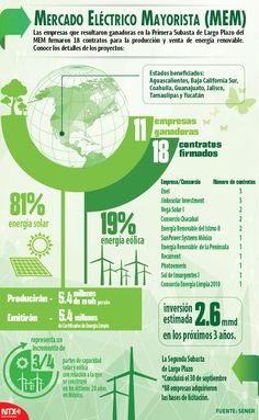Mercado Eléctrico Mayorista, conoce los detalles de los proyectos. #Infographic