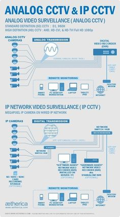 CCTV+Aetherica+Jakarta+—+Infographic+mengenai+perbedaan+antara+#analogCCTV...
