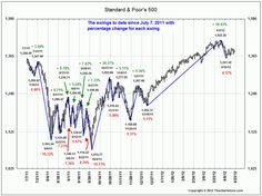 Topping or Consolidation? The odds that we are consolidating is 65% and that we are topping at 35%.