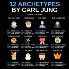 Creative Writing Tips, Book Writing Tips, Writing Words, Writing Prompts, Carl Jung Archetypes, Jungian Archetypes, Archetype Jung, Personality Archetypes, Personality Psychology