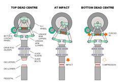 Tire Power Hammer Mechanism