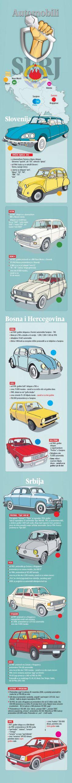 Car production in Yugoslavia