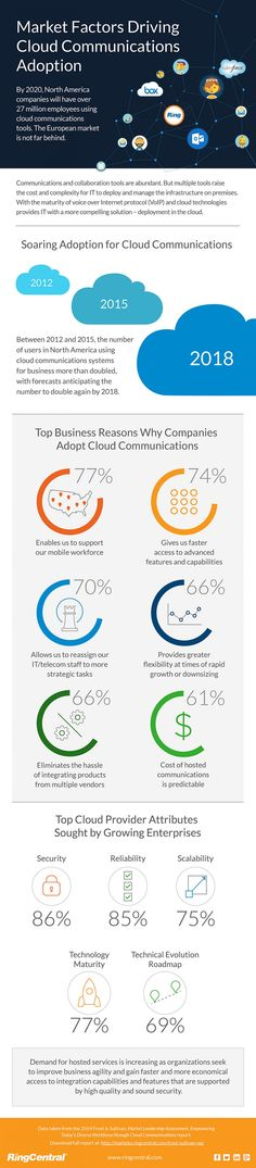 #Infographic: Top Business Reasons Why Companies Adopt Cloud Communications