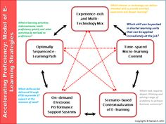 In a previous post E-learning Strategies To Accelerate Time to Proficiency in Complex Cognitive Skills At workplace', I summarized 5 e-learning strategies to accelerate speed to proficiency of … Learning Methods, Learning Activities, Curriculum Design, Research Studies, Instructional Design, How To Apply, Teaching, This Or That Questions, Workplace