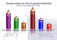 Parada notelor de 10 la Evaluarea Nationala Art Supplies, Activities, Projects, Tile Projects
