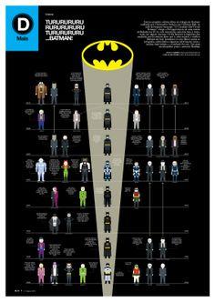 Batman, oito filmes numa só infografia. Prémios Malofiej 21, Bronze. Prémios ÑH10, Bronze.