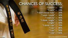 Chances of success: