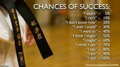 Chances of success: