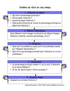 plan pour écrire un conte au primaire - Recherche Google Ap French, French Resources, French Immersion, Work Tools, Teaching French, Teacher Hacks, Grade 3, Language, Classroom